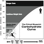 Carb Curve